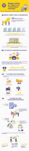 infographie transformation numérique