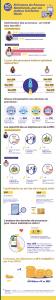 Infographie optimisation des processus
